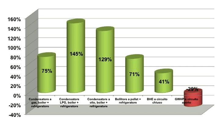 I risparmi annuali previsti dall'applicazione del rivestimento in conci energetici rispetto all'utilizzo di altri sistemi