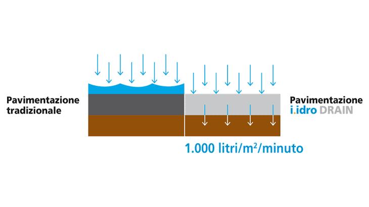 Lo schema relativo il confronto della capacità drenante tra una pavimentazione tradizionale e con i.idro DRAIN