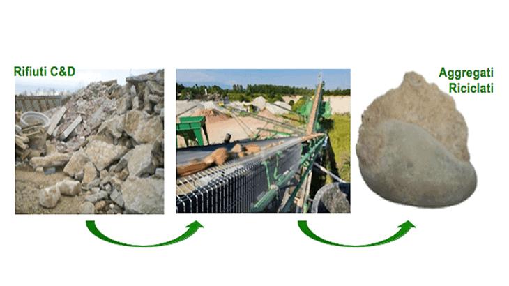 La valorizzazione di rifiuti da costruzione e da demolizione in eco-aggregati riciclati