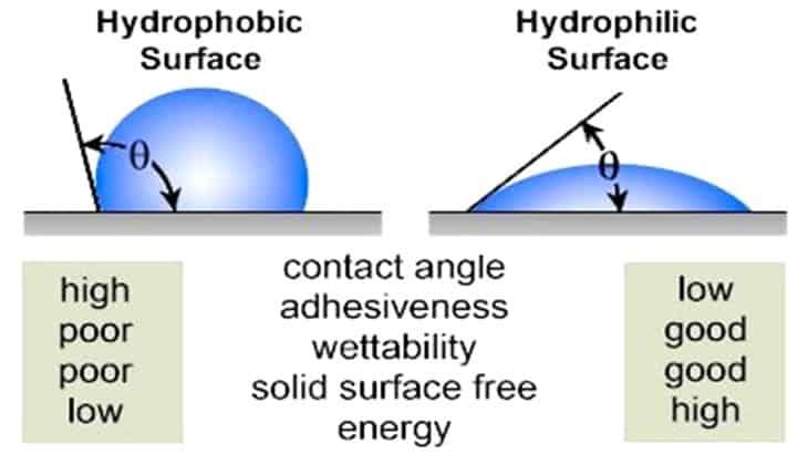 La bagnabilità di una superficie in funzione della tensione superficiale