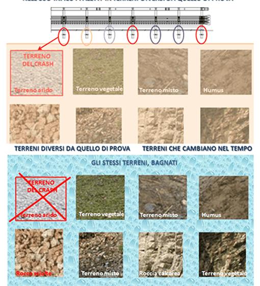 Lo schema della variabilità del terreno di supporto