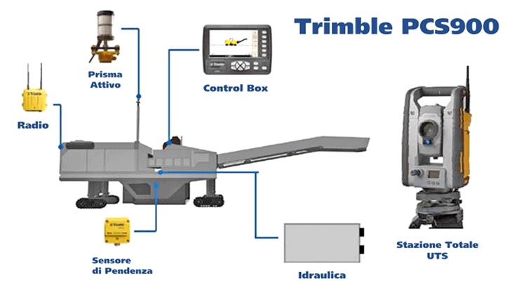 Una panoramica del sistema Trimble PCS900