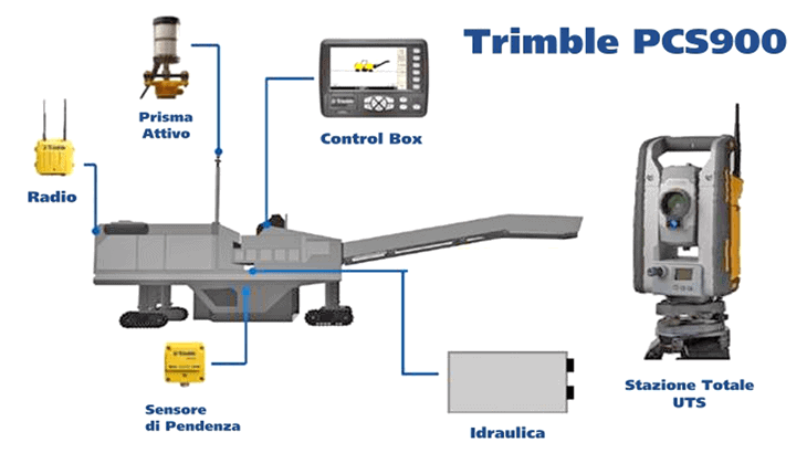 Una panoramica del sistema Trimble PCS900