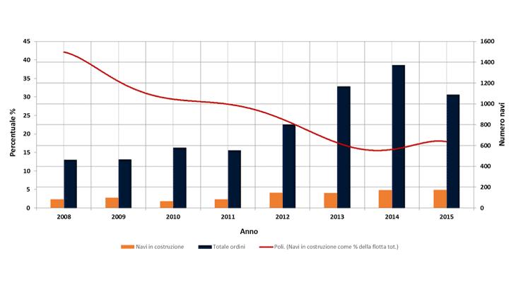 La crescita della capacità nel settore container