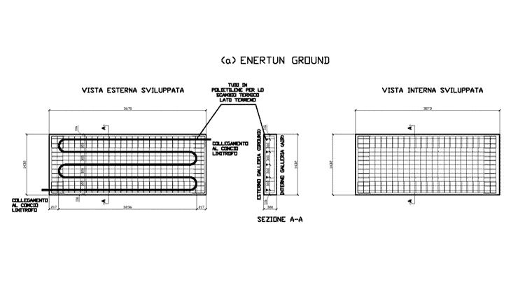 La configurazione Ground