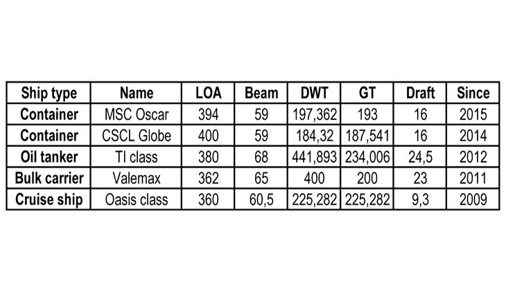 Specifiche dimensioni per le varie tipologie di navi