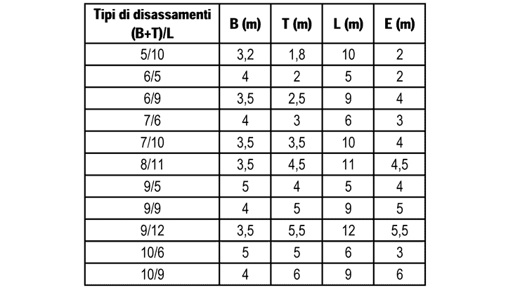 La classificazione dei disassamenti