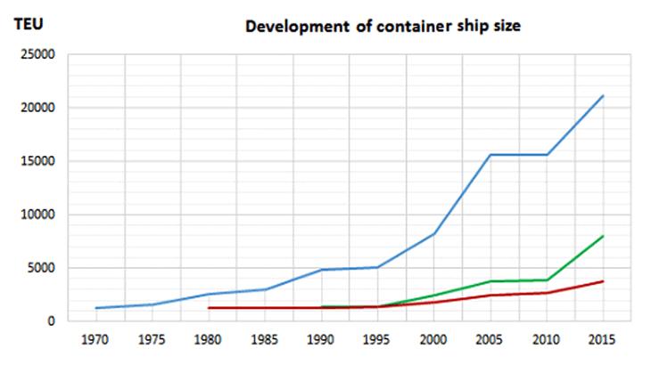 Lo sviluppo dimensionale delle navi portacontainer