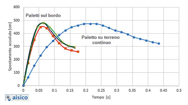 Lo spostamento assoluto palo-tempo nelle due condizioni di prova, in piano e nel vuoto