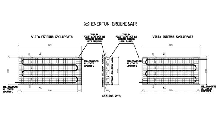 La configurazione Ground & Air