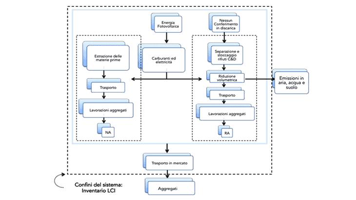 I confini del sistema per l'analisi LCA