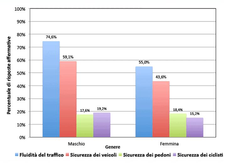 Risposte al quesito: a confronto con gli incroci semaforizzati, reputi che i seguenti fattori migliorino?