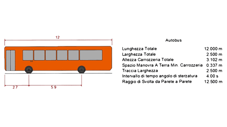 Le caratteristiche dei veicoli usati nelle simulazioni