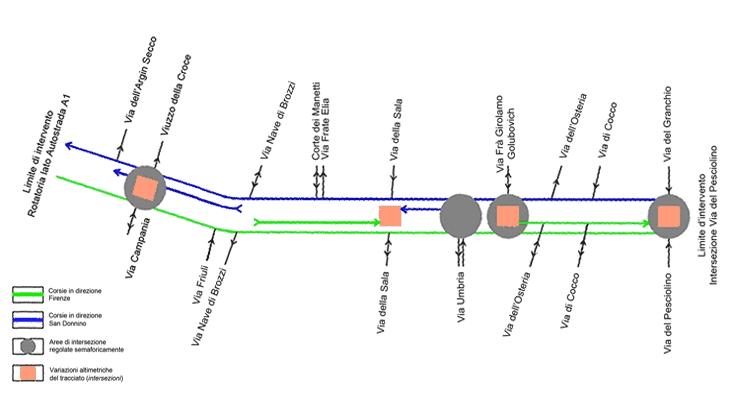 Lo schema funzionale di progetto per la circolazione veicolare lungo Via Pistoiese