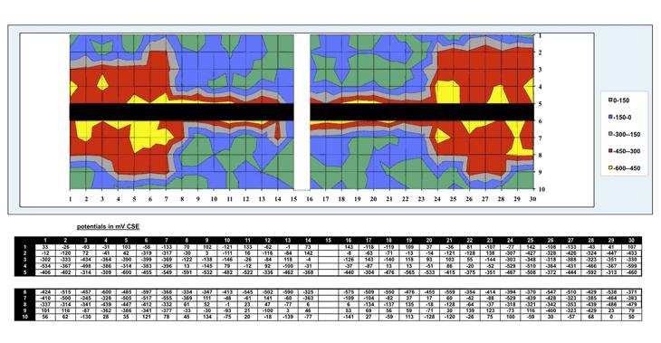 Il diagramma della mappatura di potenziale