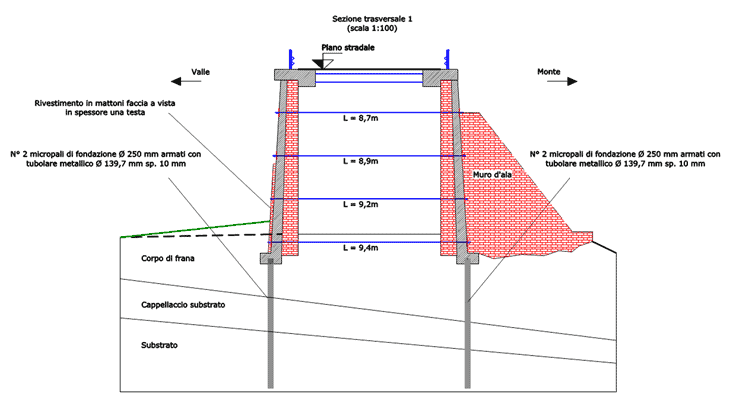 La sezione tipologica degli interventi nei muri d'ala