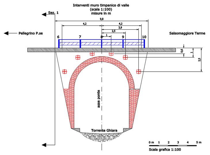 Il prospetto tipologico degli interventi nei muri timpanici