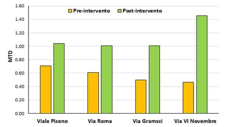 I valori di resistenza allo slittamento PTV e di profondità media della macrotessitura MTD pre- e post-intervento