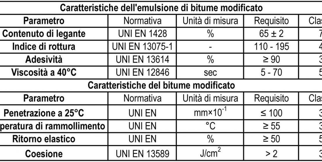 Le caratteristiche dell'emulsione di bitume modificato C65BP4