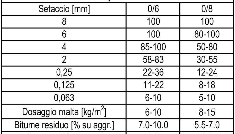 La composizione della miscela secondo due dimensioni massime
