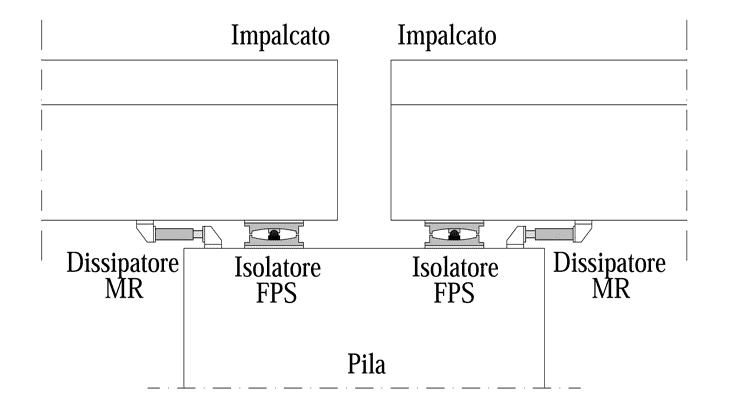 Lo schema di installazione dei dissipatori MR e degli isolatori FPS tra impalcato e pila