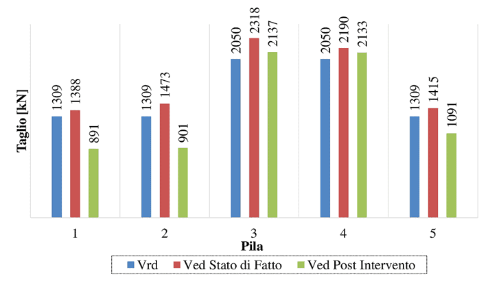 Il confronto Capacità-Domanda in termini di taglio in condizioni pre e post-intervento di adeguamento, alla base delle pile