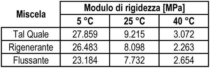 Il modulo di rigidezza medio delle miscele bituminose (UNI EN 12697-26)