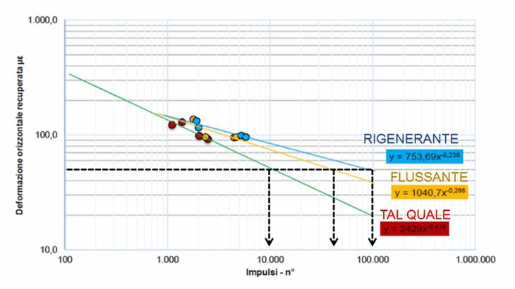 La resistenza a fatica media delle miscele bituminose (UNI EN 12697-24)