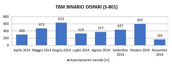 Gli avanzamenti mensili della TBM al binario dispari