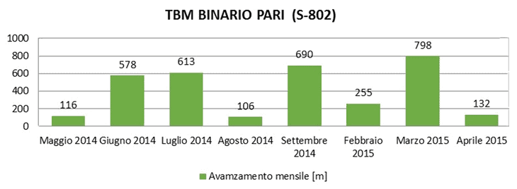 Gli avanzamenti mensili della TBM al binario pari