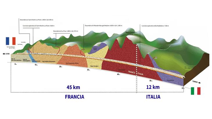Lo schema del tunnel di base del Moncenisio lungo 57,5 km