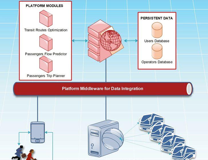 L'architettura della piattaforma