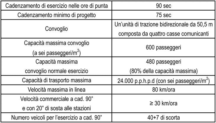 I dati prestazionali della tratta San Cristoforo-Linate