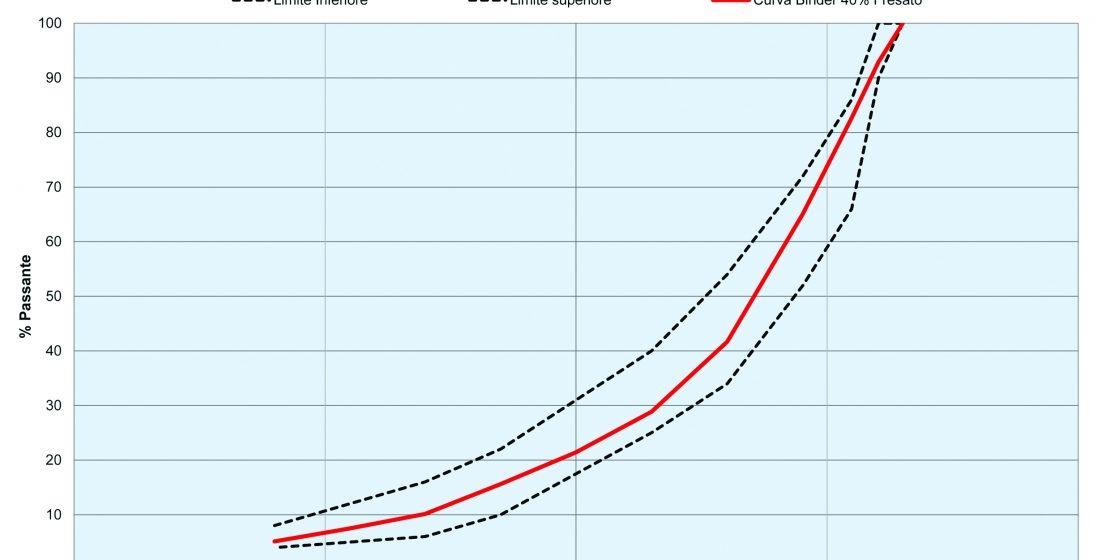 La curva e il fuso granulometrico di riferimento