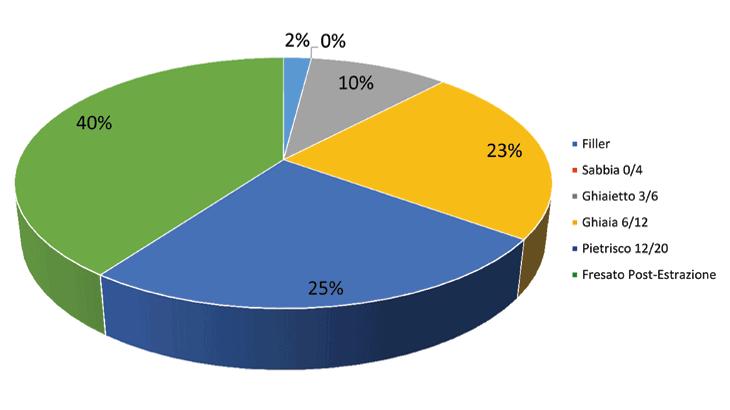 Il proporzionamento degli aggregati