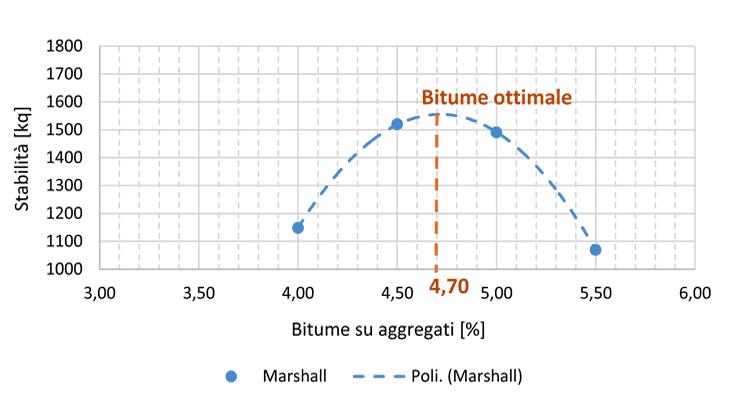 La determinazione della percentuale ottima di bitume con metodo Marshall