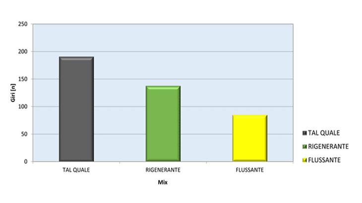 I numeri di giri di pressa giratoria medi per ottenere vuoti pari al 3% secondo la UNI EN 12697-31 (cicli di densità per 2,410 kg/dm3)