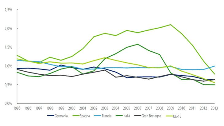 La spesa degli investimenti in Italia per le infrastrutture di trasporto (% PIL)
