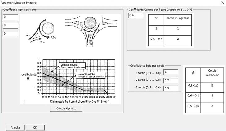 L'inserimento dei parametri secondo il metodo Svizzero