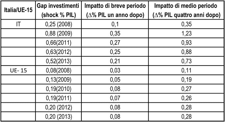 L'impatto sul PIL dell'investment gap sia per l'Italia che per l'UE-15 nel periodo 2008-2013
