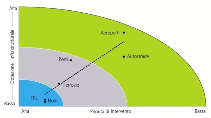 La correlazione tra dotazione infrastrutturale e priorità di intervento in Italia