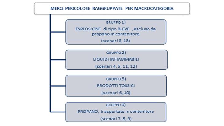 Le merci trasportate raggruppate per macrocategorie