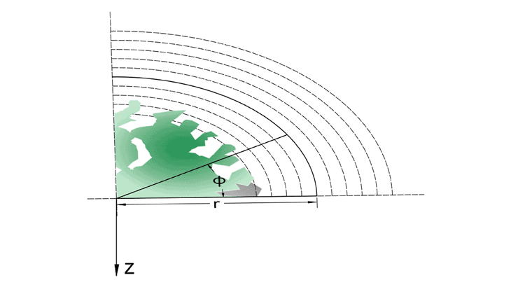 Il sistema di coordinate cilindriche adottato, dove φ è l'angolo di deviazione, r è la distanza dal centro del fusto e z è la profondità