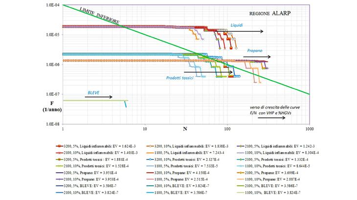 Le curve F/N per tipologie di merce pericolosa trasportata e per incrementi di traffico pesante in tre diversi volumi orari
