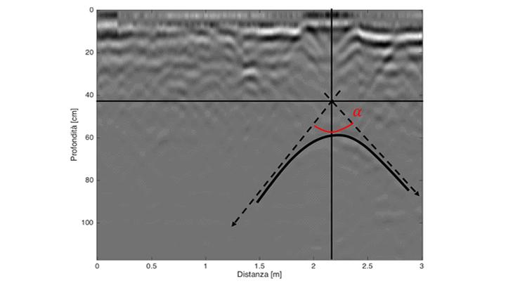 Lo schema geometrico dell'iperbole di riflessione