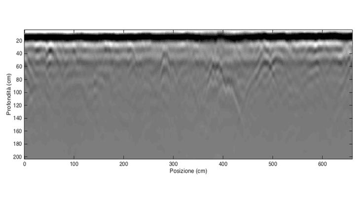 La mappa radar eseguita su una circonferenza di 6,5 m