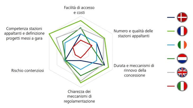 Il confronto Italia-Europa: l'attrattività dei parametri per la realizzazione degli investimenti in infrastrutture di trasporto