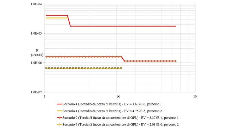 Le curve F/N per incendi causati da benzina e GPL per il percorso 1 (con galleria) e il percorso 2 (totalmente in sezione aperta)