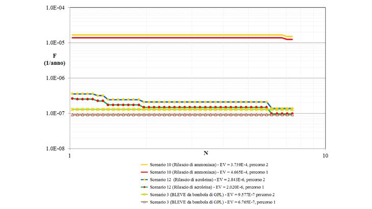 Le curve F/N per eventi critici causati da esplosioni GPL, rilasci di ammoniaca e di acroleina per il percorso 1 (con galleria) e il percorso 2 (totalmente in sezione aperta)