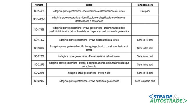 La struttura delle Norme sulle prove e le indagini geotecniche